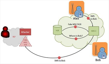 Как атакуют сотовые с помощью уязвимости SS7